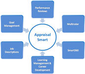 Online Employee Performance Appraisal & Review Software System