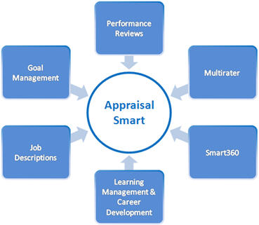 performance appraisal system Performance appraisal software for organizations of all sizes at an affordable price includes unlimited employee reviews, 360 feedback and goal setting.